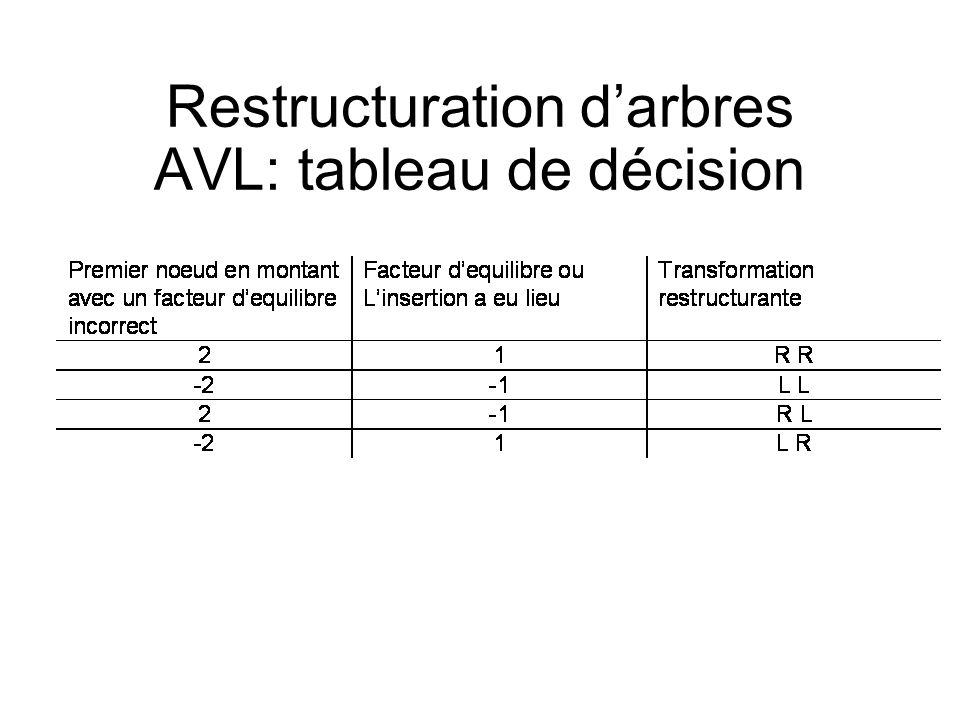 Restructuration d'arbres AVL: tableau de décision