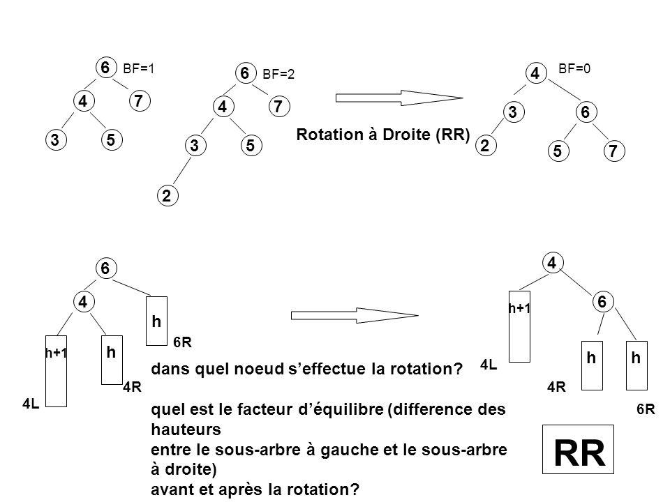 RR 6 6 4 4 7 4 7 3 6 Rotation à Droite (RR) 3 5 3 5 2 5 7 2 4 6 4 6 h