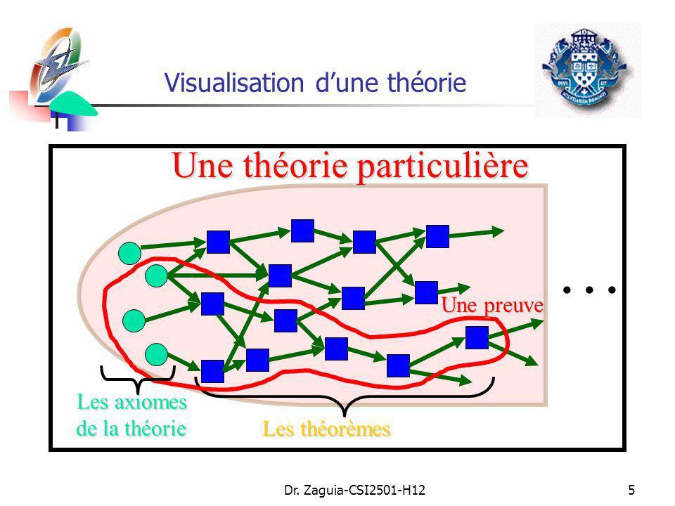 Visualisation d'une théorie