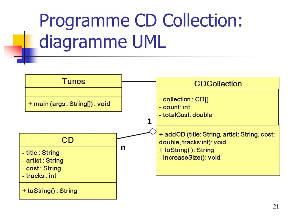 Programme CD Collection: diagramme UML