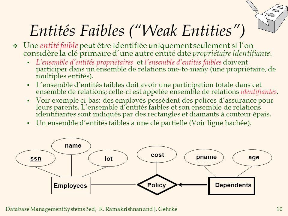 Entités Faibles ( Weak Entities )