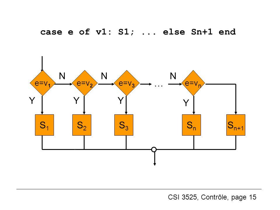 case e of v1: S1; ... else Sn+1 end