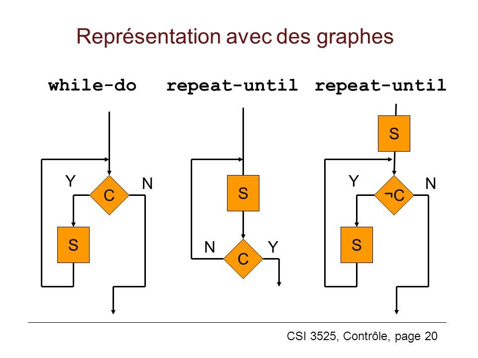 Représentation avec des graphes