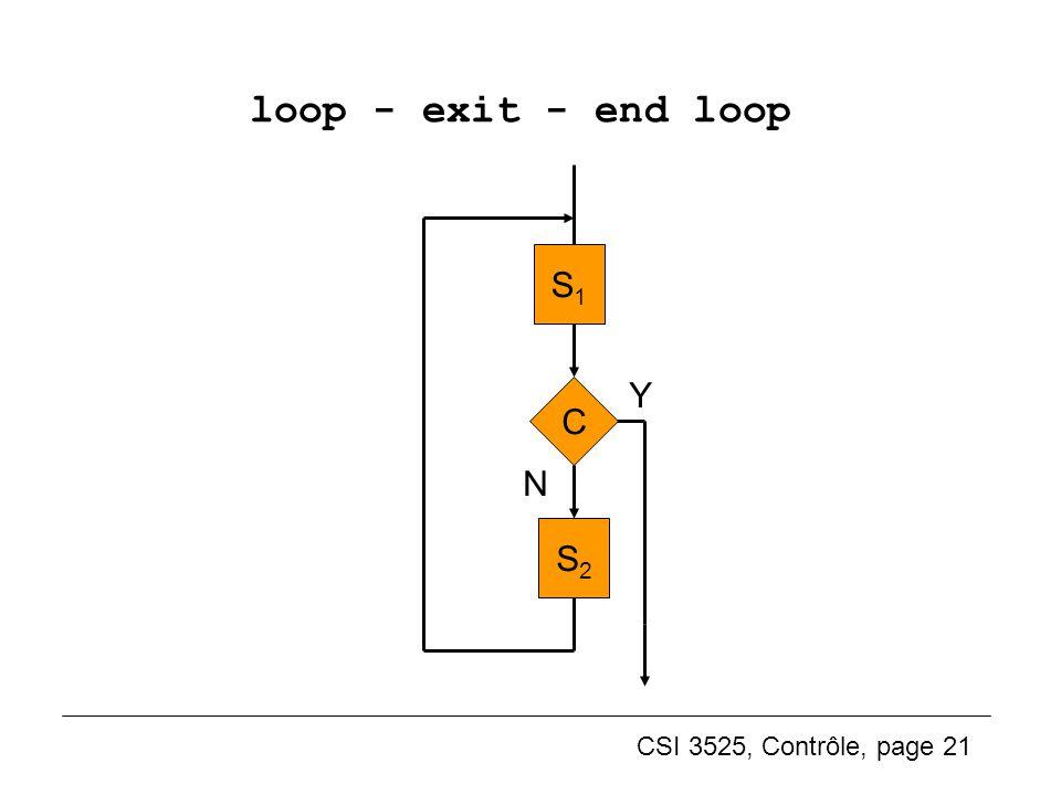 loop - exit - end loop S2 Y N S1 C