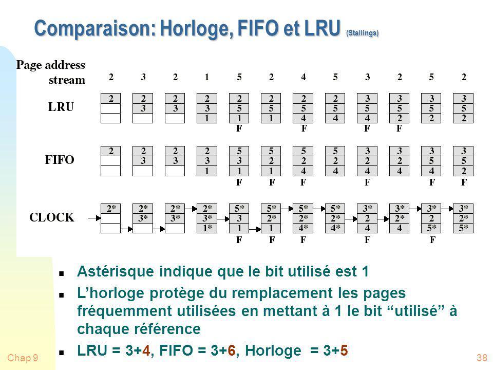 Comparaison: Horloge, FIFO et LRU (Stallings)