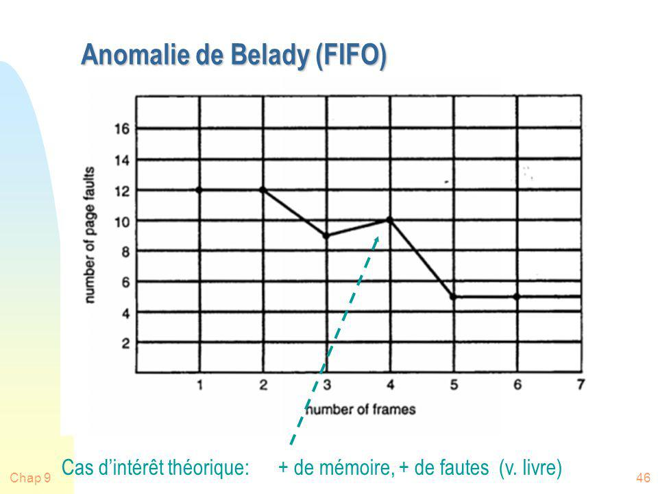 Anomalie de Belady (FIFO)