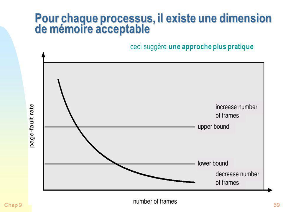 Pour chaque processus, il existe une dimension de mémoire acceptable