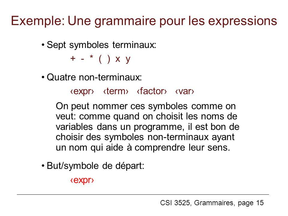 Exemple: Une grammaire pour les expressions