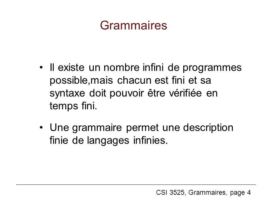 Grammaires Il existe un nombre infini de programmes possible,mais chacun est fini et sa syntaxe doit pouvoir être vérifiée en temps fini.