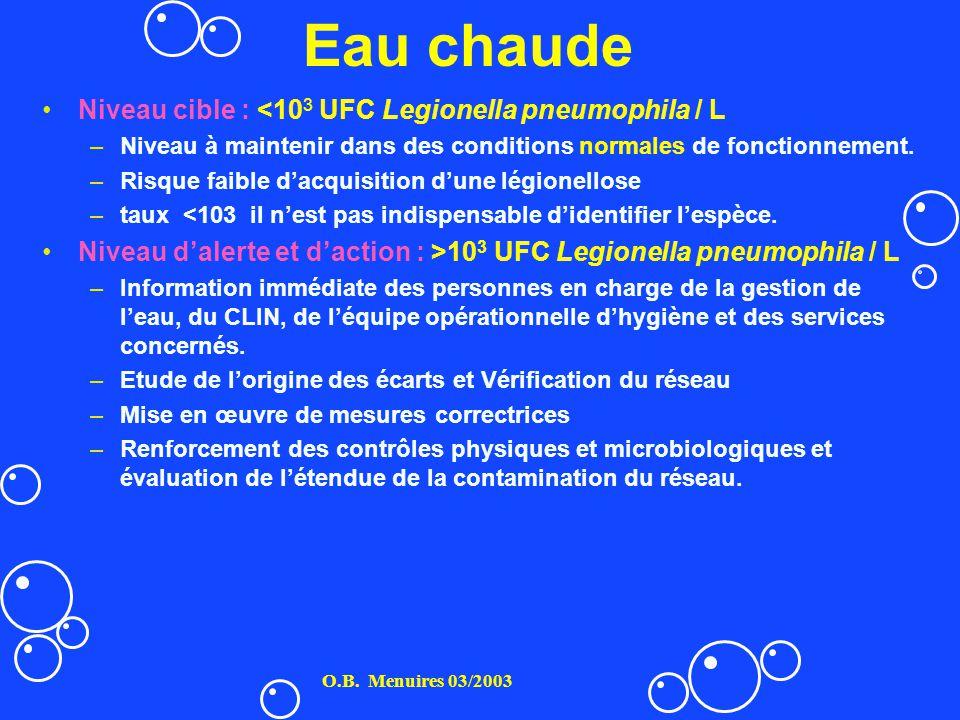 Eau chaude Niveau cible : <103 UFC Legionella pneumophila / L