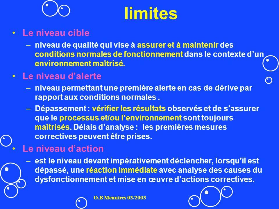 limites Le niveau cible Le niveau d'alerte Le niveau d'action