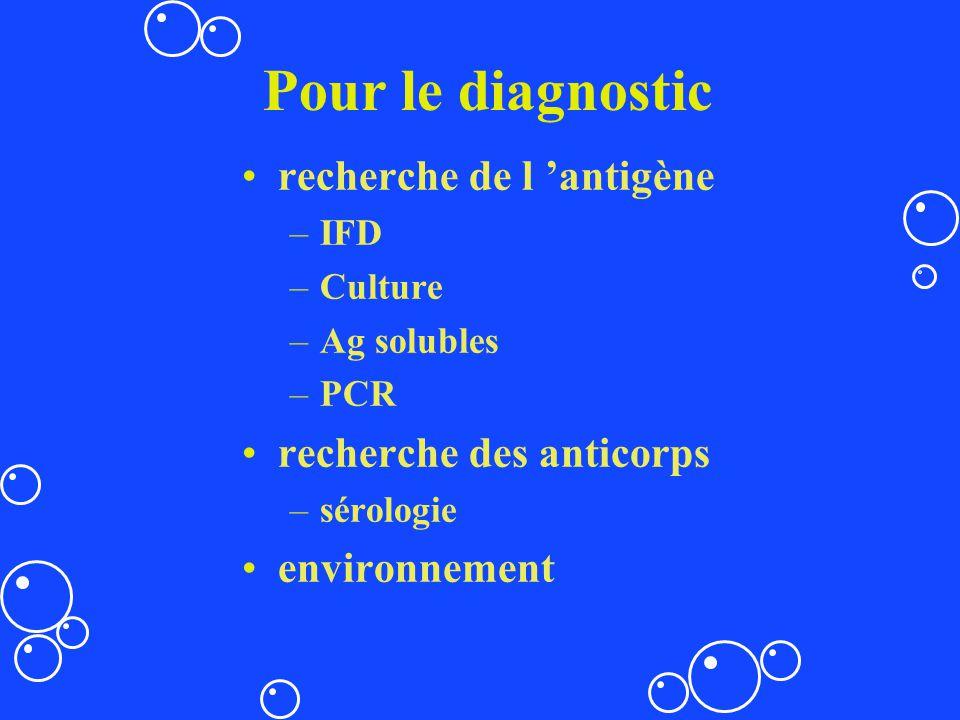 Pour le diagnostic recherche de l 'antigène recherche des anticorps