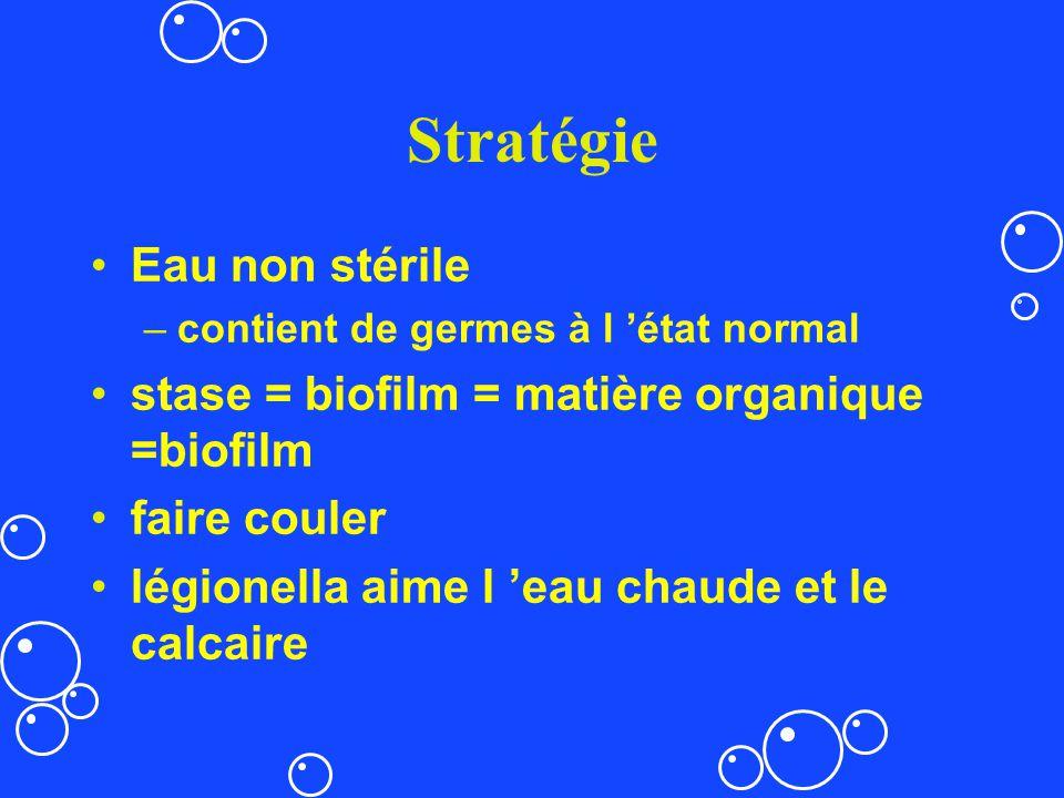 Stratégie Eau non stérile stase = biofilm = matière organique =biofilm