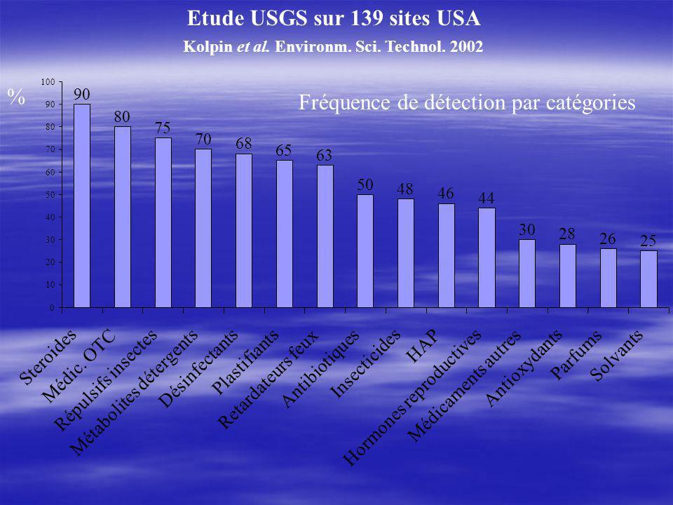 Etude USGS sur 139 sites USA