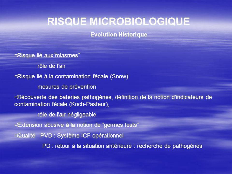 RISQUE MICROBIOLOGIQUE