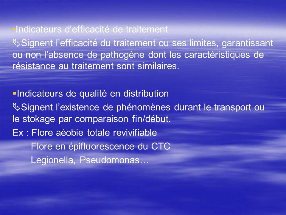 Indicateurs d'efficacité de traitement