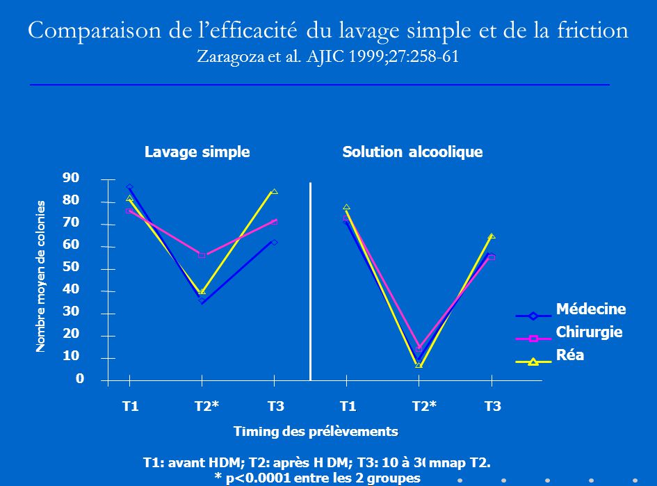 Comparaison de l'efficacité du lavage simple et de la friction Zaragoza et al. AJIC 1999;27:258-61