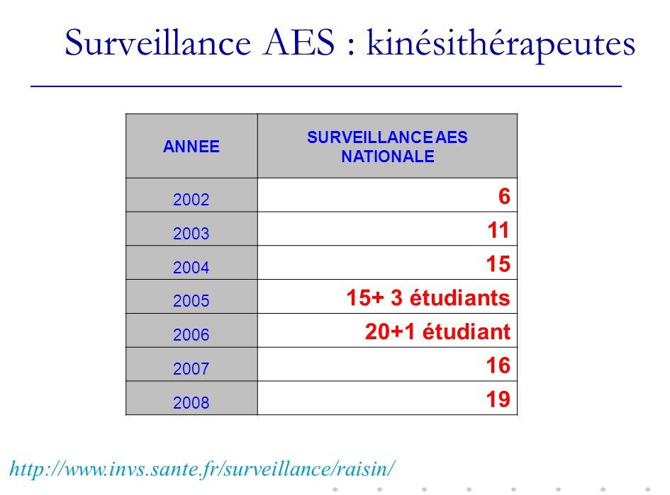 Surveillance AES : kinésithérapeutes