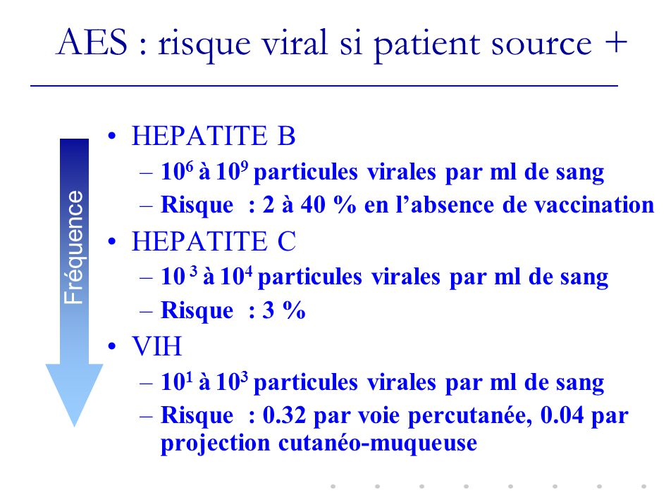 AES : risque viral si patient source +