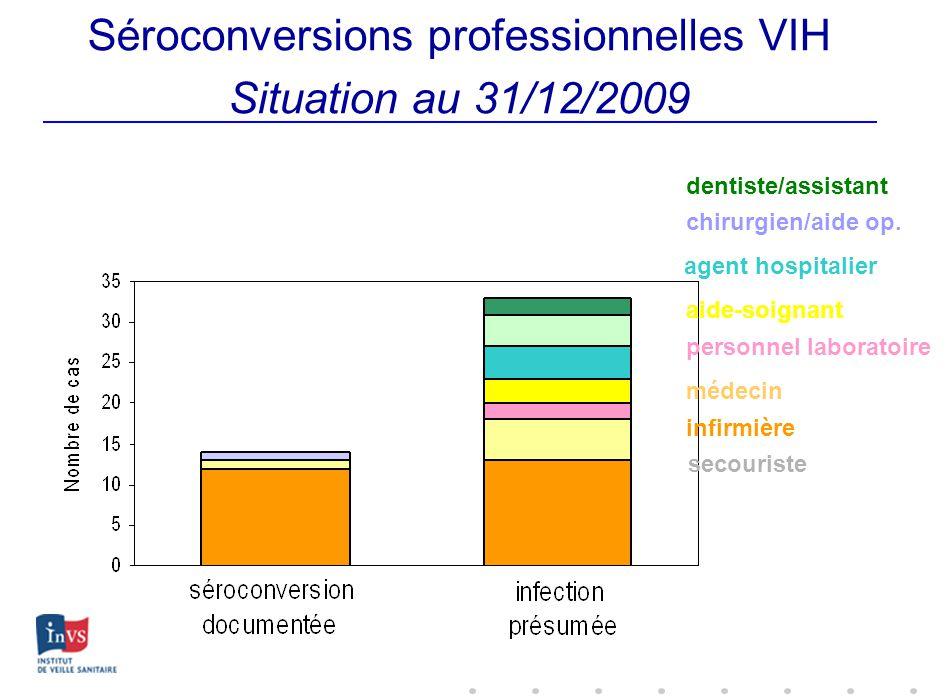 Séroconversions professionnelles VIH Situation au 31/12/2009