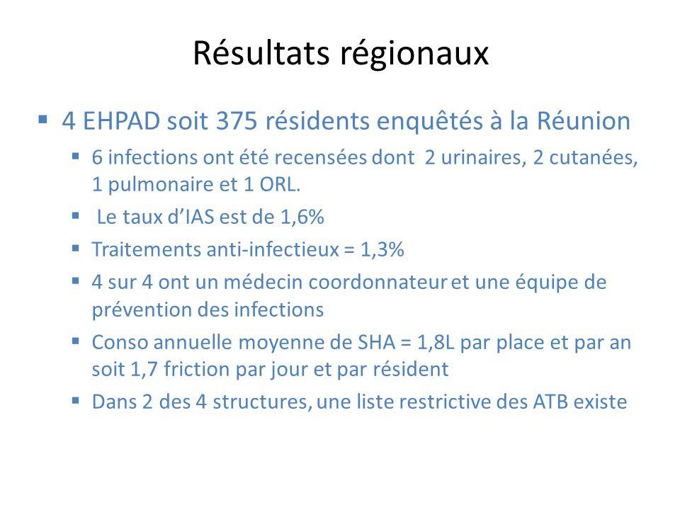Résultats régionaux 4 EHPAD soit 375 résidents enquêtés à la Réunion