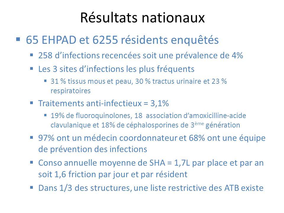 Résultats nationaux 65 EHPAD et 6255 résidents enquêtés