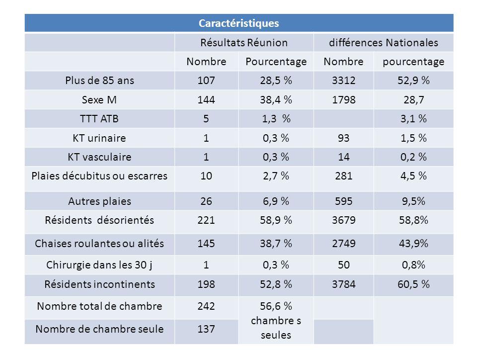 différences Nationales Nombre Pourcentage pourcentage Plus de 85 ans