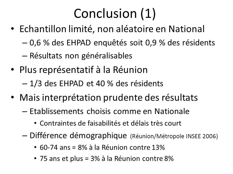 Conclusion (1) Echantillon limité, non aléatoire en National