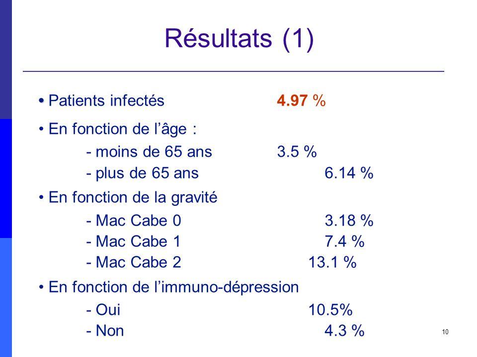 Résultats (1) • Patients infectés 4.97 % • En fonction de l'âge :
