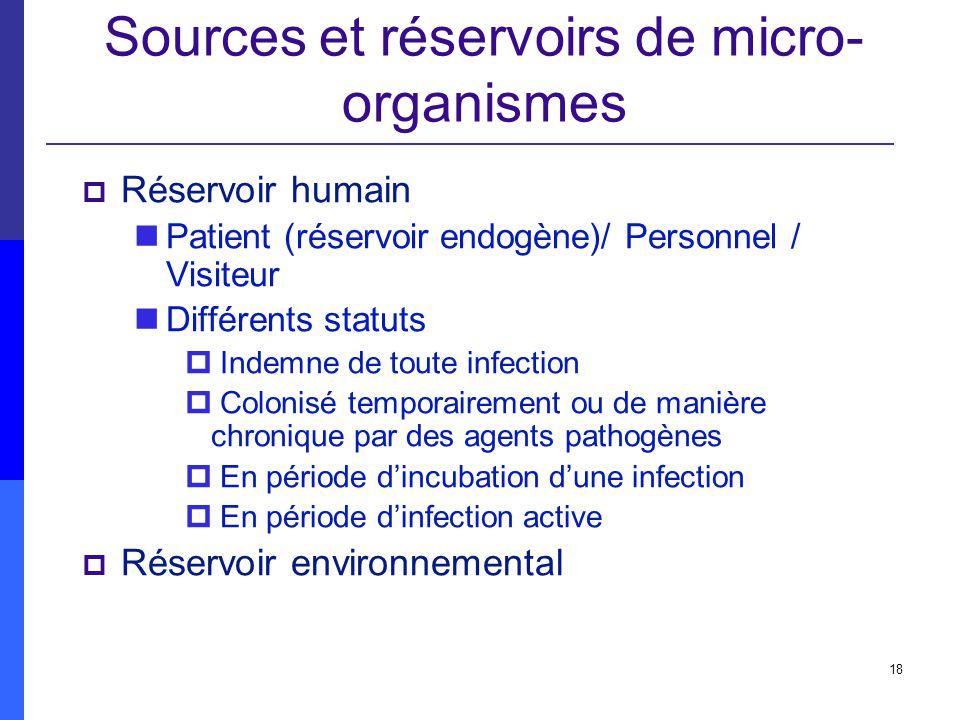 Sources et réservoirs de micro-organismes