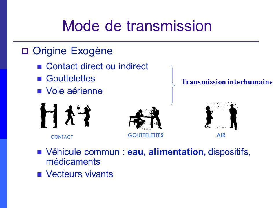 Mode de transmission Origine Exogène Contact direct ou indirect