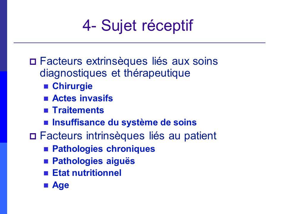 4- Sujet réceptif Facteurs extrinsèques liés aux soins diagnostiques et thérapeutique. Chirurgie. Actes invasifs.