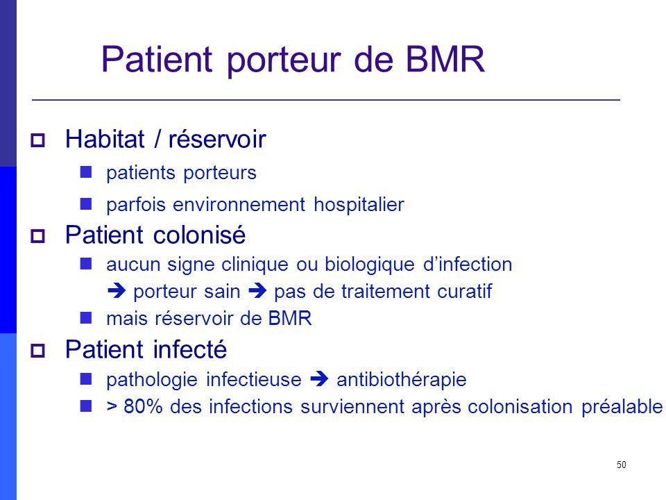 Patient porteur de BMR Habitat / réservoir Patient colonisé
