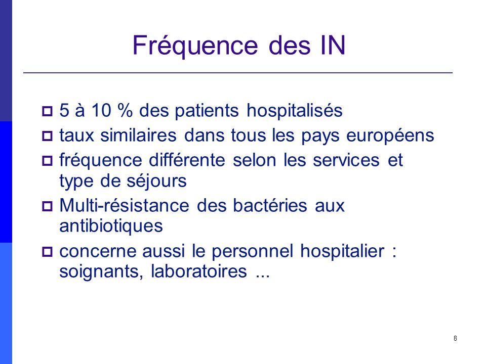 Fréquence des IN 5 à 10 % des patients hospitalisés