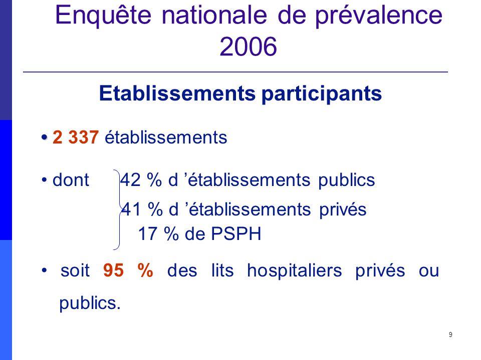 Enquête nationale de prévalence 2006