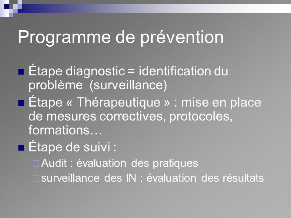 Programme de prévention