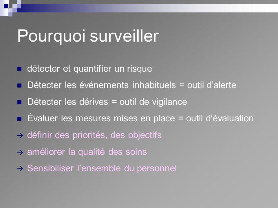 Pourquoi surveiller détecter et quantifier un risque