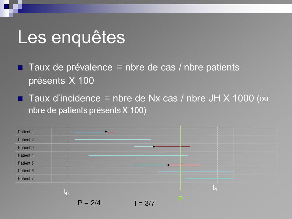 Les enquêtes Taux de prévalence = nbre de cas / nbre patients présents X 100.