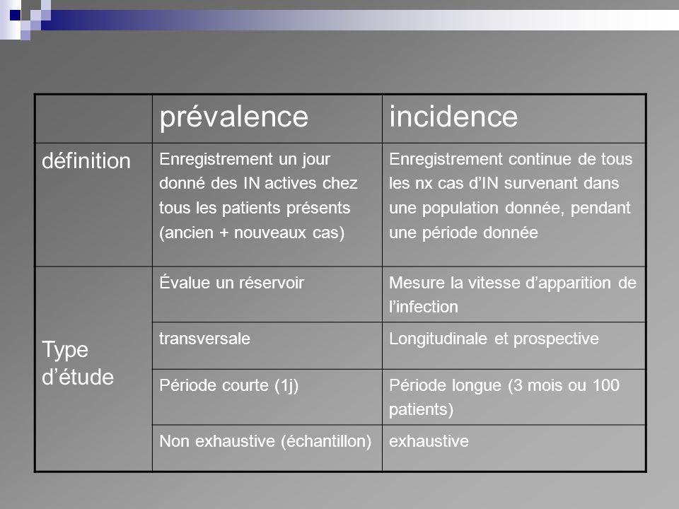 prévalence incidence définition Type d'étude