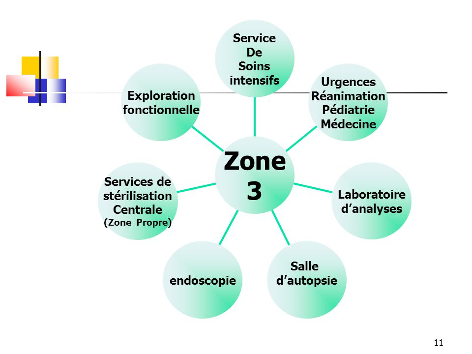 Zone 3 Exploration fonctionnelle Services de stérilisation Centrale