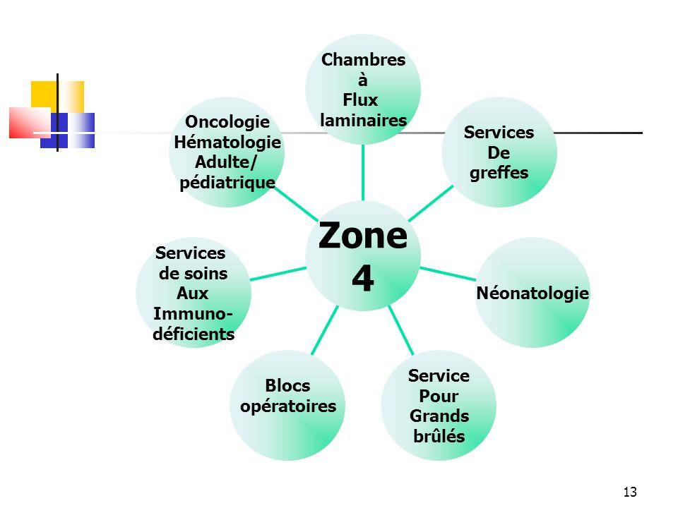 Zone 4 Oncologie Hématologie Adulte/ pédiatrique Services de soins Aux