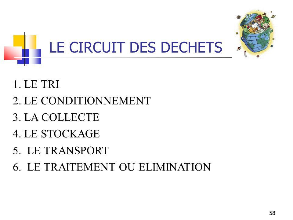 LE CIRCUIT DES DECHETS 1. LE TRI 2. LE CONDITIONNEMENT 3. LA COLLECTE