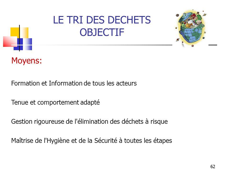 LE TRI DES DECHETS OBJECTIF Moyens: