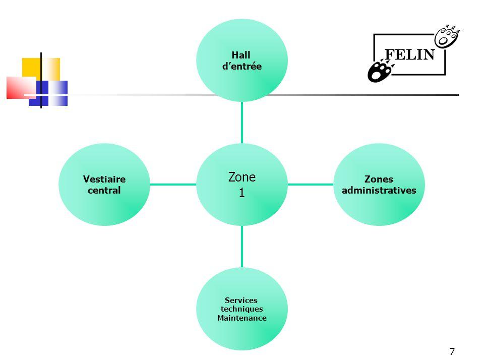 Zone 1 Vestiaire central Zones administratives Hall d'entrée 7