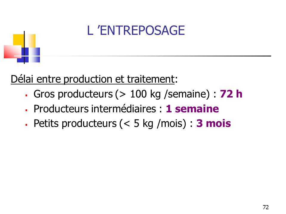 L 'ENTREPOSAGE Délai entre production et traitement:
