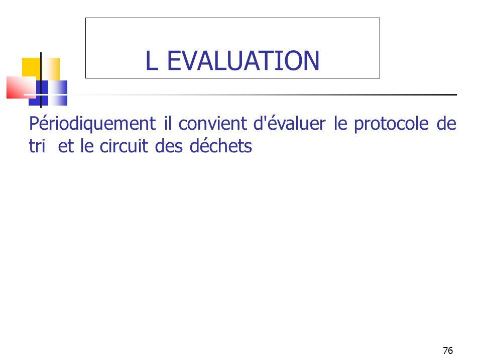 L EVALUATION Périodiquement il convient d évaluer le protocole de tri et le circuit des déchets. 76.