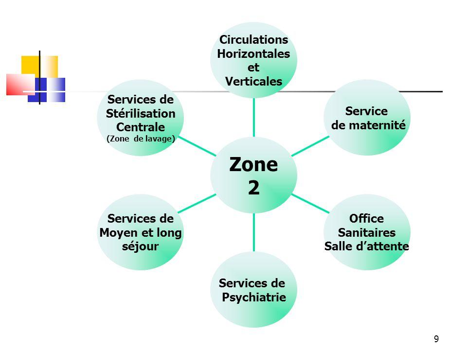 Zone 2 Services de Stérilisation Centrale Moyen et long séjour