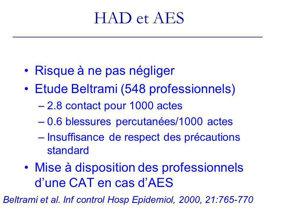 HAD et AES Risque à ne pas négliger