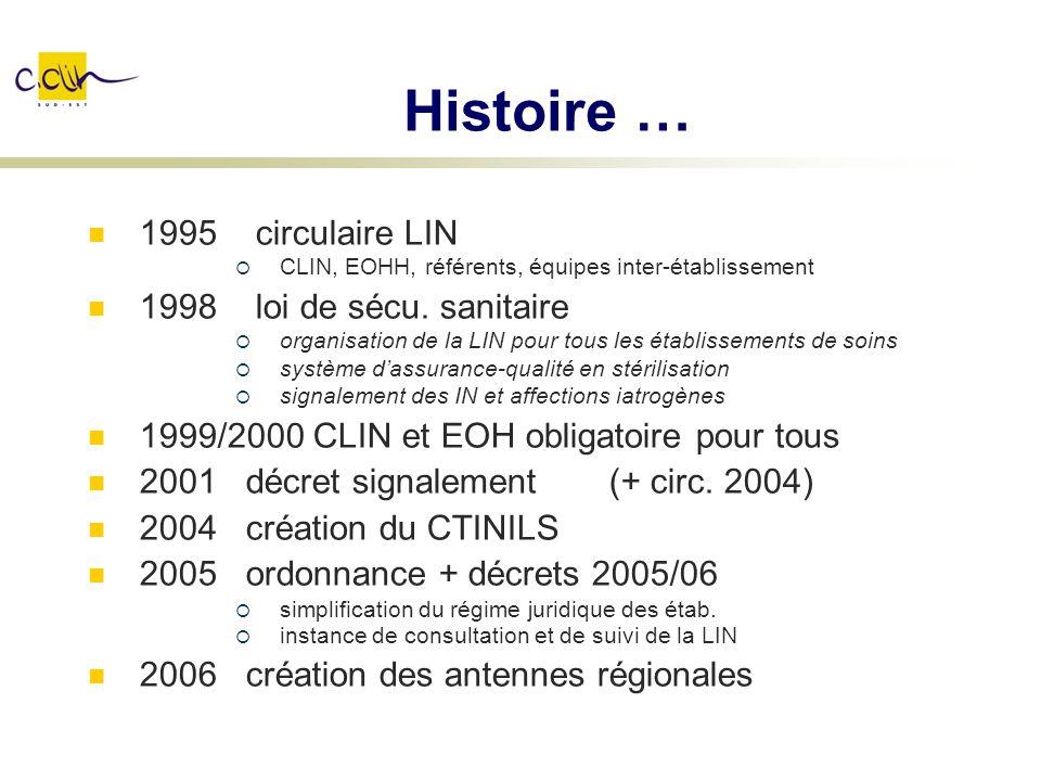 Histoire … 1995 circulaire LIN 1998 loi de sécu. sanitaire