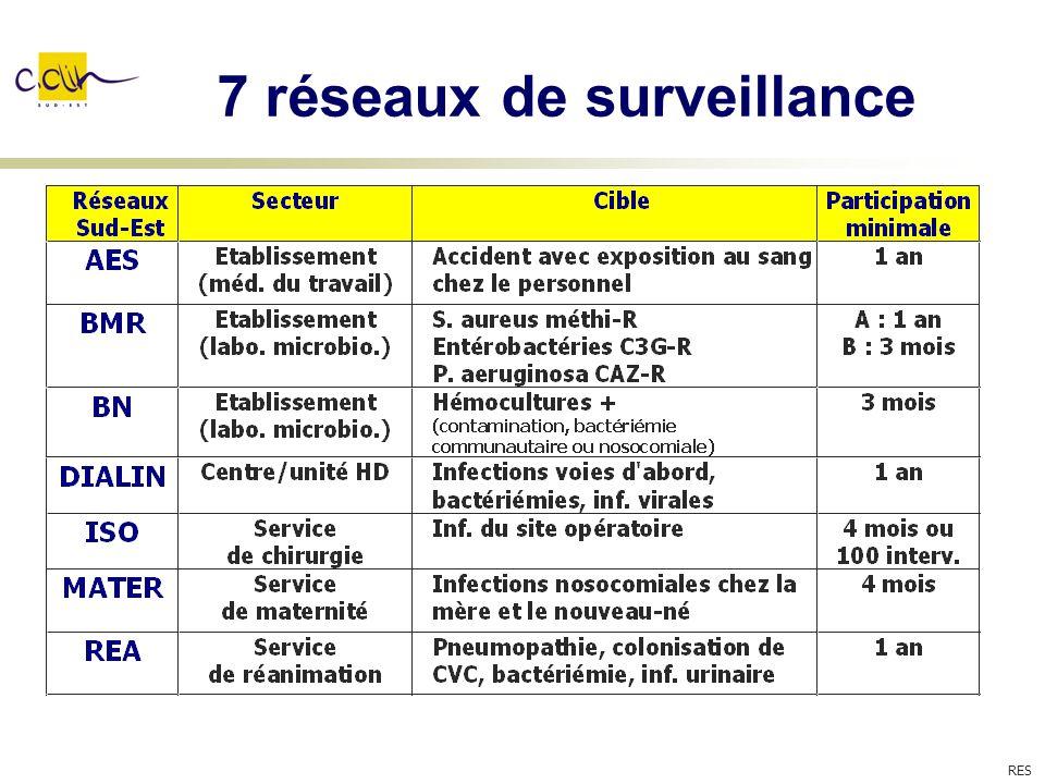 7 réseaux de surveillance